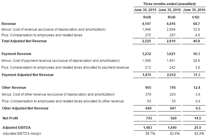 Показатель ebitda за 1 полугодие 2012 г составил 4 753 млн руб